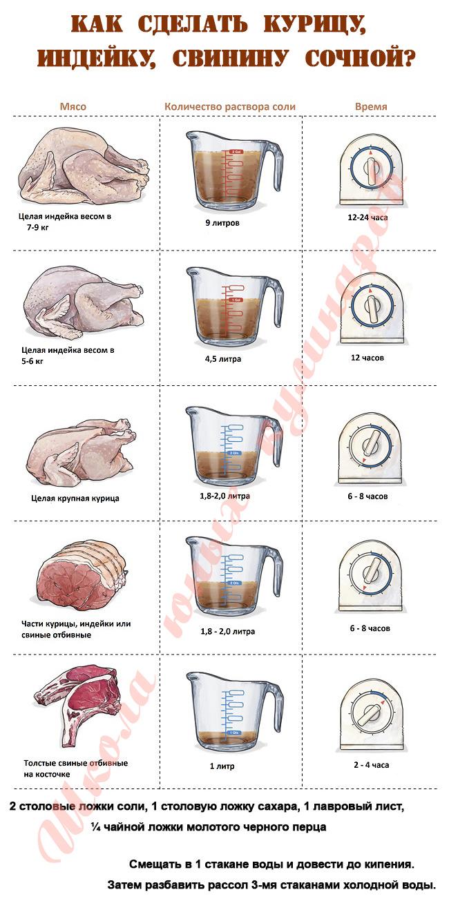 Как сделать мясо сочным?